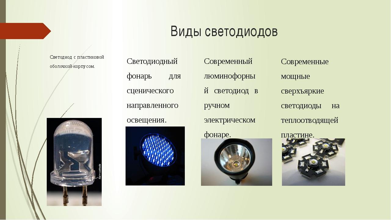 Виды светодиодов Светодиод с пластиковой оболочкой-корпусом. Светодиодный фон...