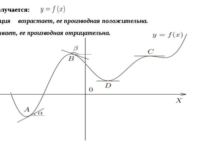 Вот что получается: Если функция возрастает, еепроизводная положительна. Е...