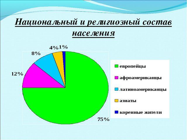 Национальный и религиозный состав населения