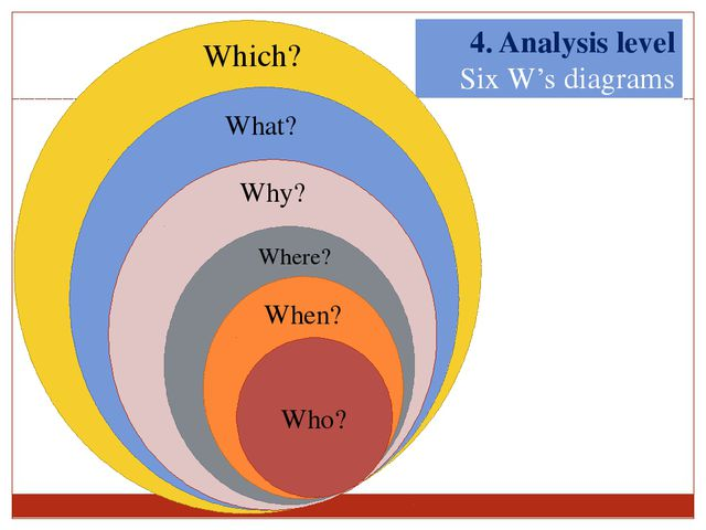 4. Analysis level Six W's diagrams W W Why When Who? Where? Why? What? When?...