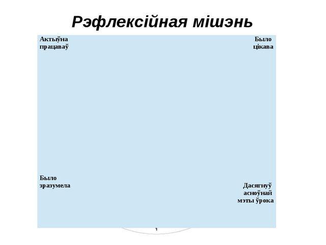 Рэфлексійная мішэнь Актыўна працаваў Было цікава Было зразумела Дасягнуў асно...