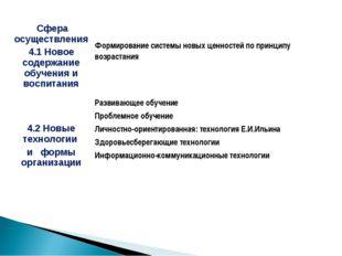 Сфера осуществления 4.1 Новое содержание обучения и воспитания Формирование