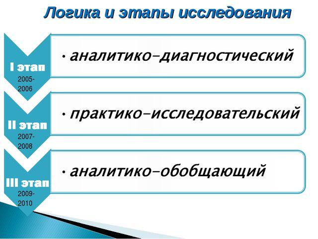 Логика и этапы исследования 2005-2006 2007-2008 2009-2010