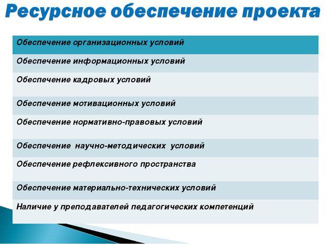 Обеспечение организационных условий Обеспечение информационных условий Обеспе...