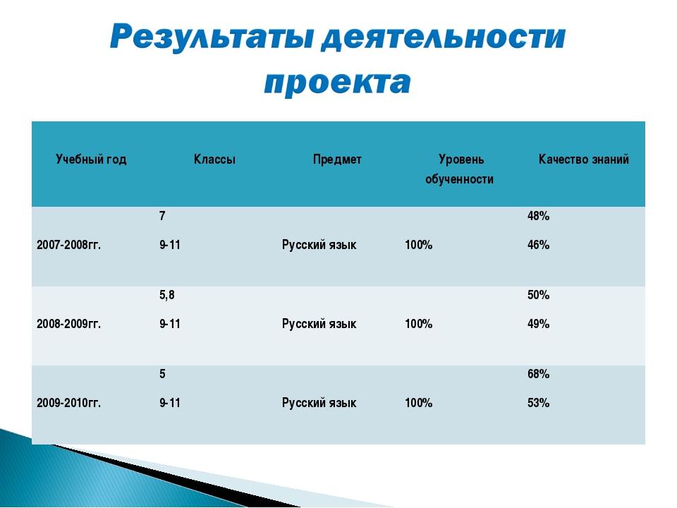 Учебный год  Классы  Предмет  Уровень обученности  Качество знаний 2007-...