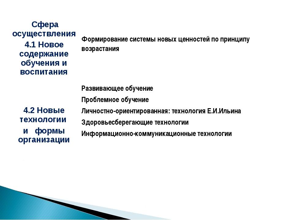 Сфера осуществления 4.1 Новое содержание обучения и воспитания Формирование...