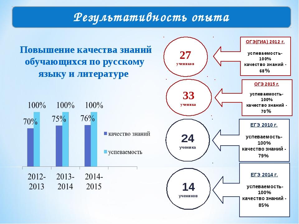 Повышение качества знаний обучающихся по русскому языку и литературе 33 учен...