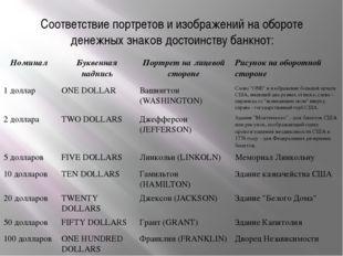 Соответствие портретов и изображений на обороте денежных знаков достоинству б
