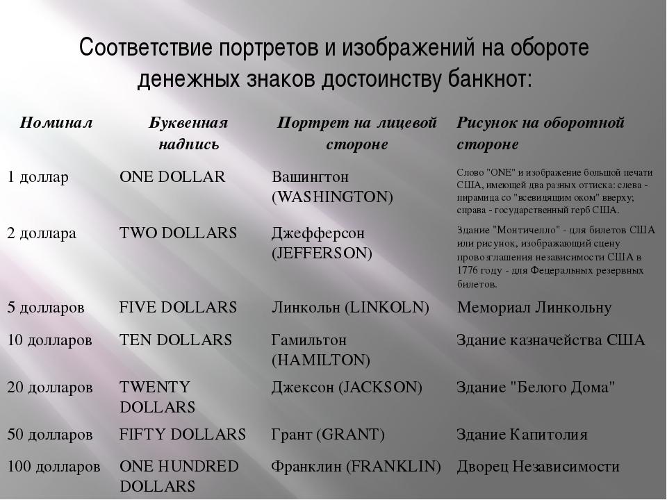 Соответствие портретов и изображений на обороте денежных знаков достоинству б...