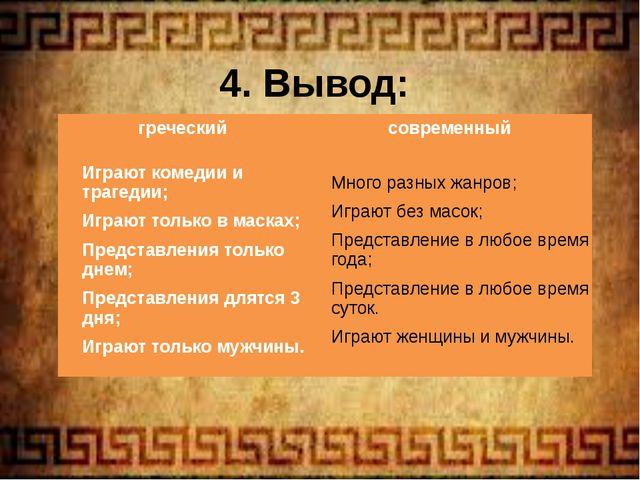 4. Вывод: греческий современный Играют комедии и трагедии; Играют только в ма...