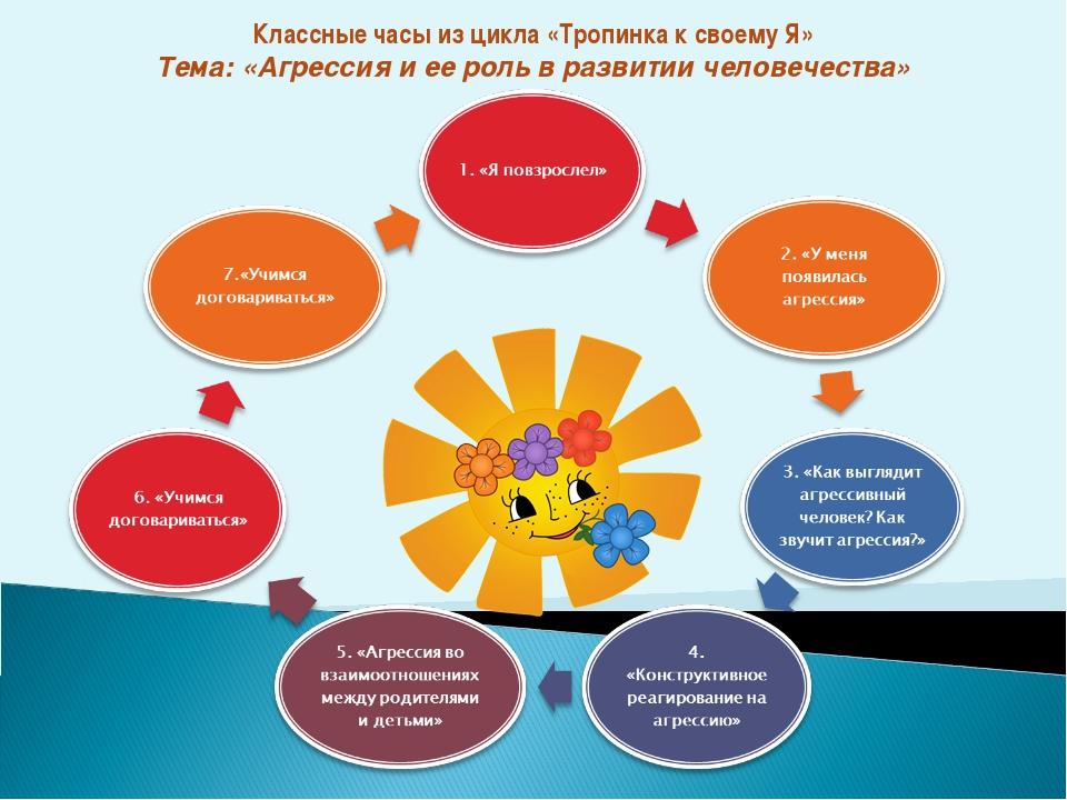 Классные часы из цикла «Тропинка к своему Я» Тема: «Агрессия и ее роль в разв...