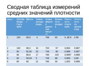 Сводная таблица измерений средних значений плотности опыт Объём Воды См в куб