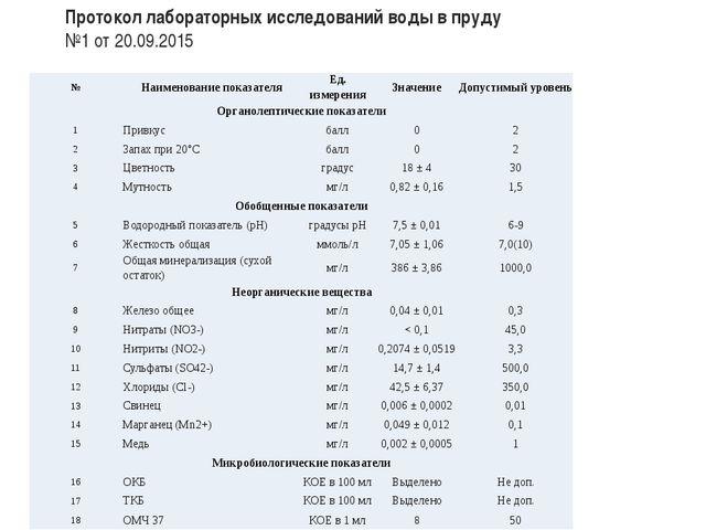 Протокол лабораторных исследований воды в пруду №1 от 20.09.2015 № Наименован...