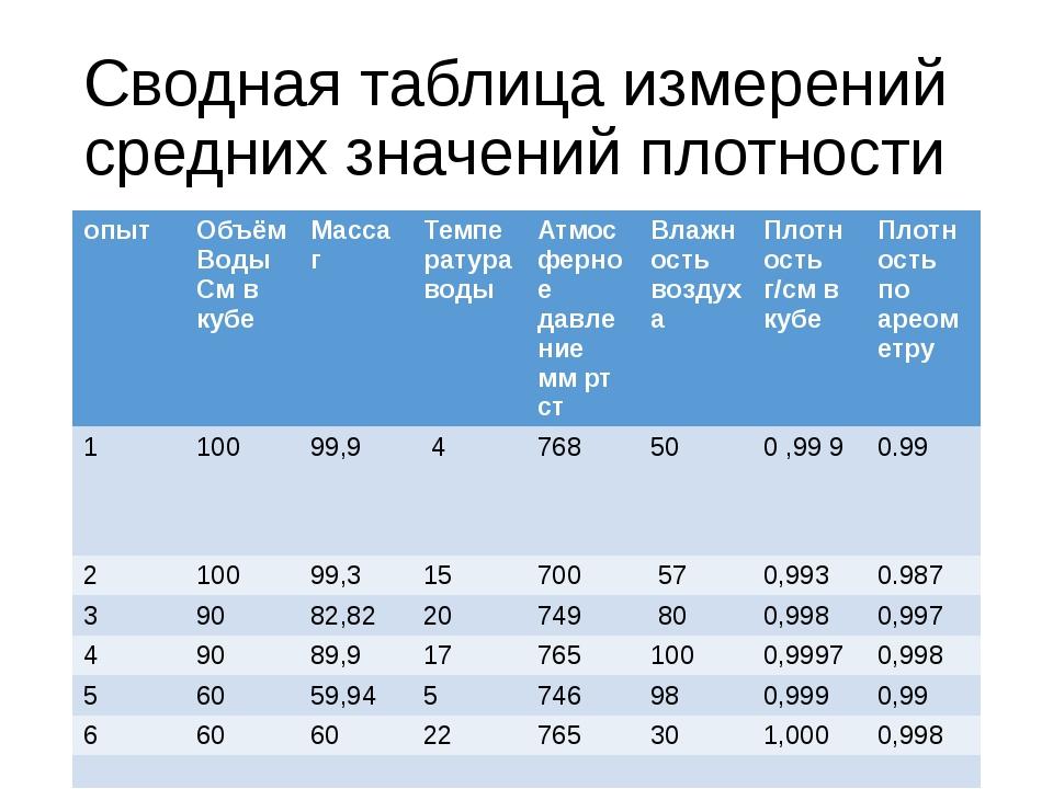 Сводная таблица измерений средних значений плотности опыт Объём Воды См в куб...
