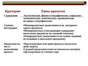 КритерииТипы проектов СодержаниеЭкологические, физико-географические, социа