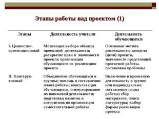 Этапы работы над проектом (1) ЭтапыДеятельность учителяДеятельность обучающ