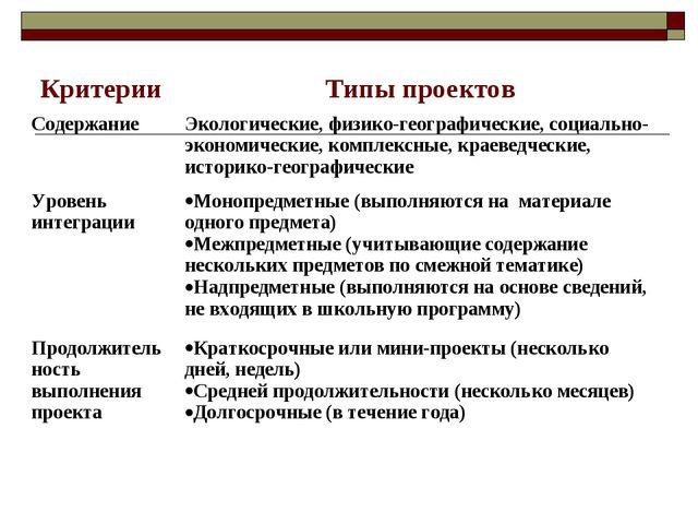 КритерииТипы проектов СодержаниеЭкологические, физико-географические, социа...