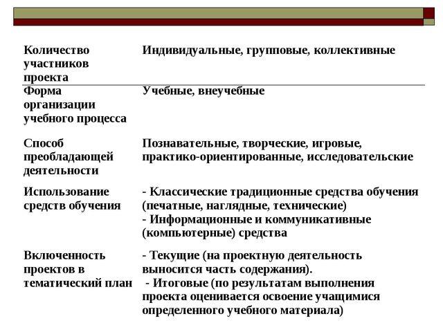Количество участников проекта Форма организации учебного процессаИндивидуаль...