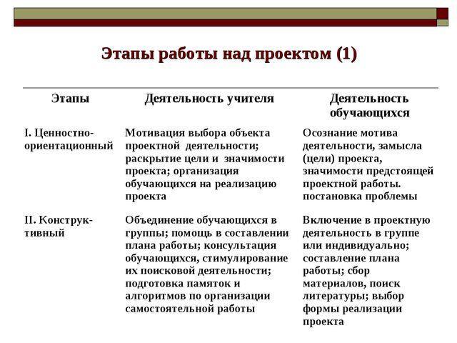 Этапы работы над проектом (1) ЭтапыДеятельность учителяДеятельность обучающ...