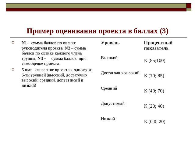 Пример оценивания проекта в баллах (3) N1– сумма баллов по оценке руководите...