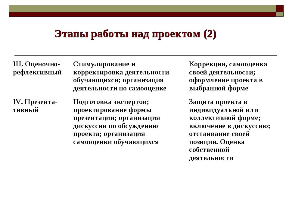 Этапы работы над проектом (2) III. Оценочно-рефлексивныйСтимулирование и кор...