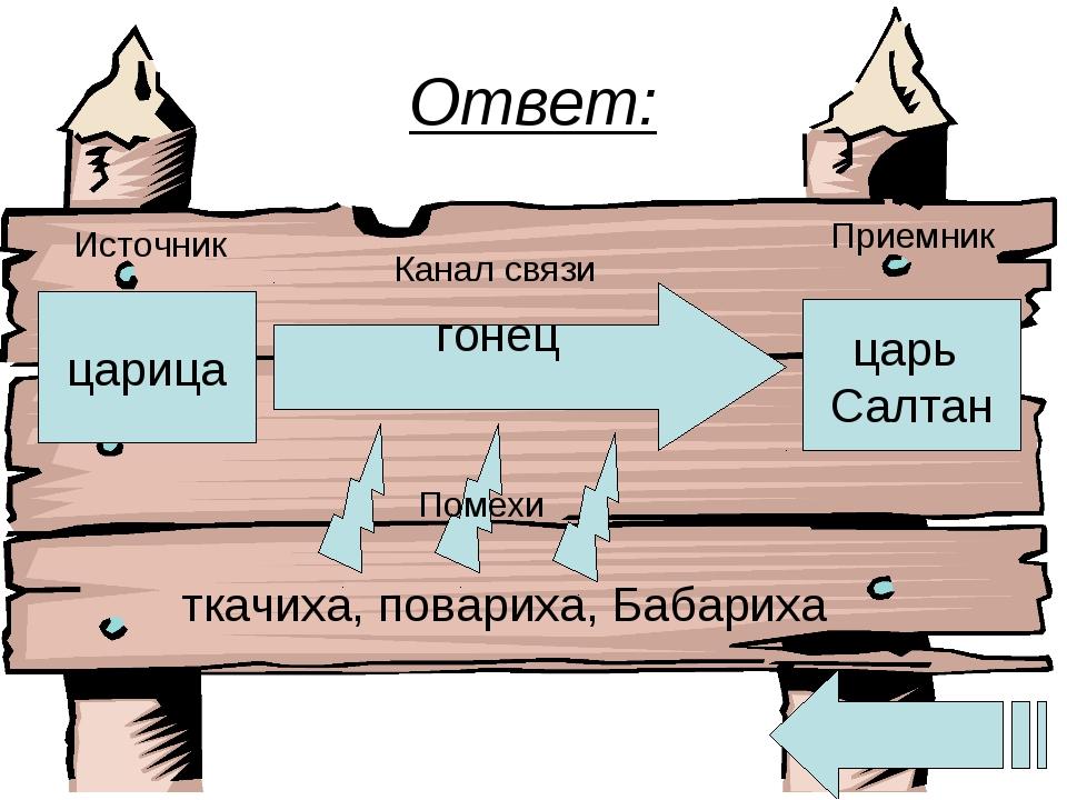 Ответ: царица Источник гонец царь Салтан Приемник Канал связи ткачиха, повари...