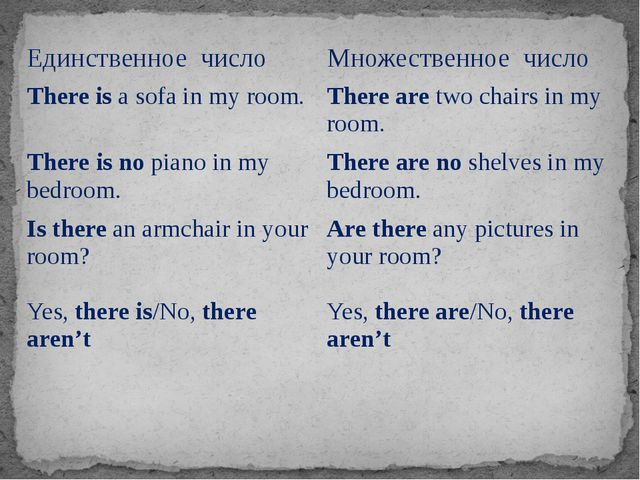 Единственное число Множественноечисло Thereisa sofa in my room. Therearetwo c...