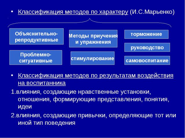 Классификация методов по характеру (И.С.Марьенко) Классификация методов по ре...