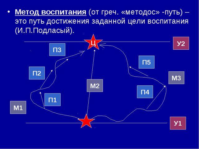 Метод воспитания (от греч. «методос» -путь) – это путь достижения заданной це...