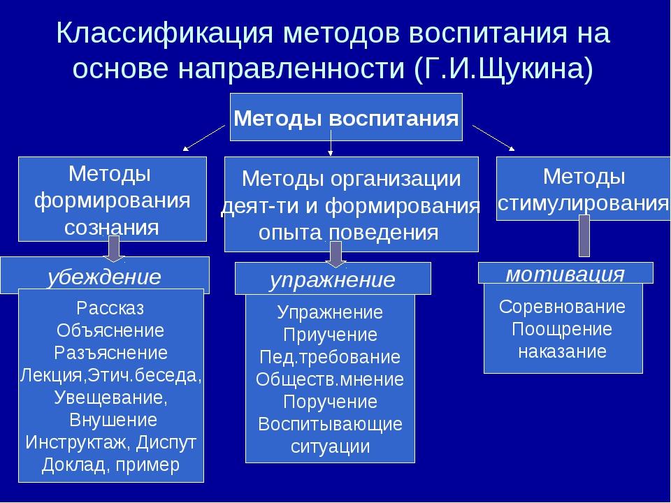 Классификация методов воспитания на основе направленности (Г.И.Щукина) Методы...