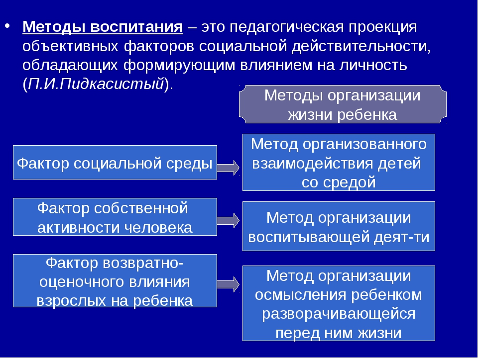 Методы воспитания – это педагогическая проекция объективных факторов социальн...