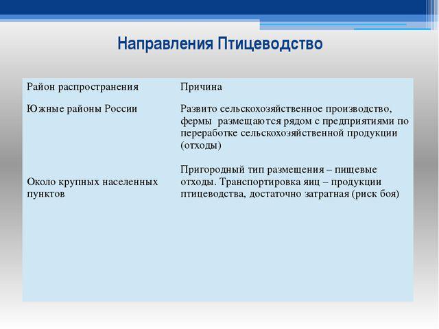 Направления Птицеводство Район распространения Причина Южные районы России Ок...
