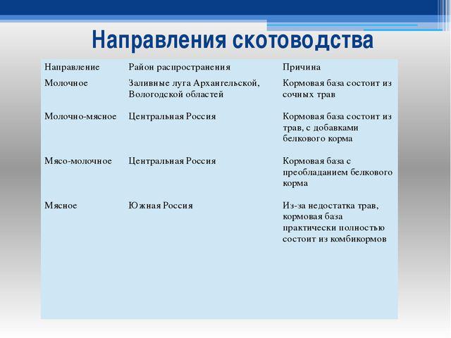 Направления скотоводства Направление Район распространения Причина Молочное М...