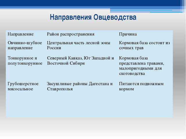 Направления Овцеводства Направление Район распространения Причина Овчинно-шуб...
