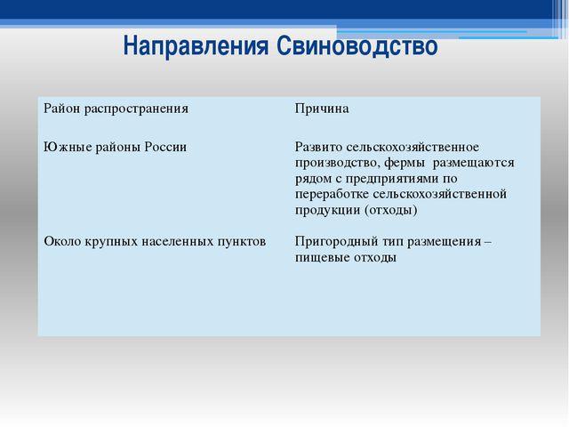 Направления Свиноводство Район распространения Причина Южные районы России Ок...
