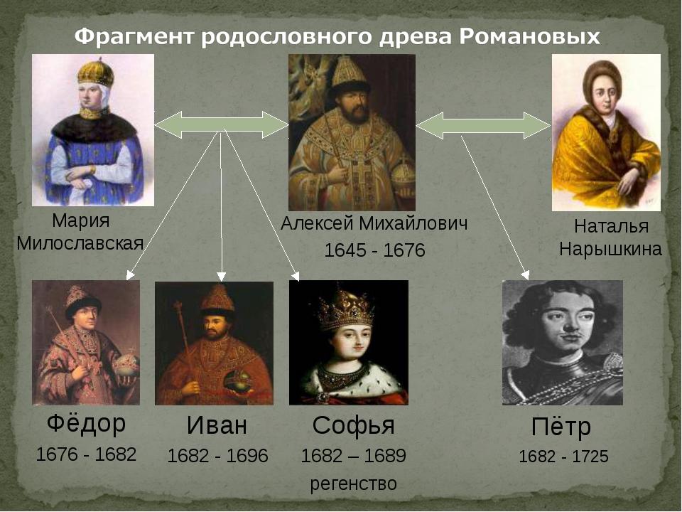 Мария Милославская Алексей Михайлович 1645 - 1676 Наталья Нарышкина Фёдор 167...