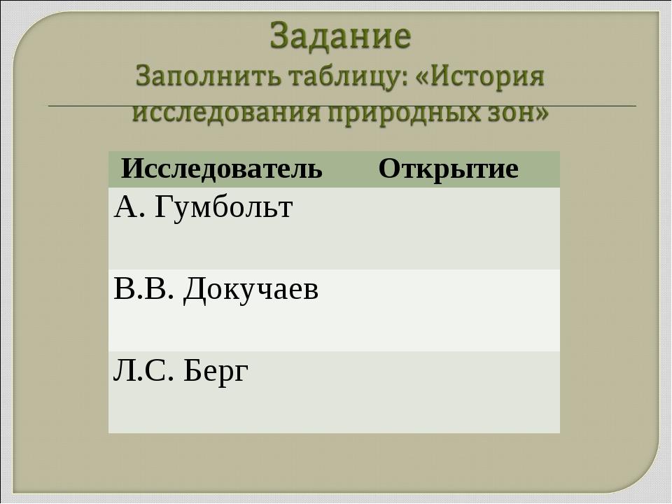 ИсследовательОткрытие А. Гумбольт В.В. Докучаев Л.С. Берг