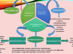 Компетенция Знания, умения, навыки Личностные УУД положительное отношение к