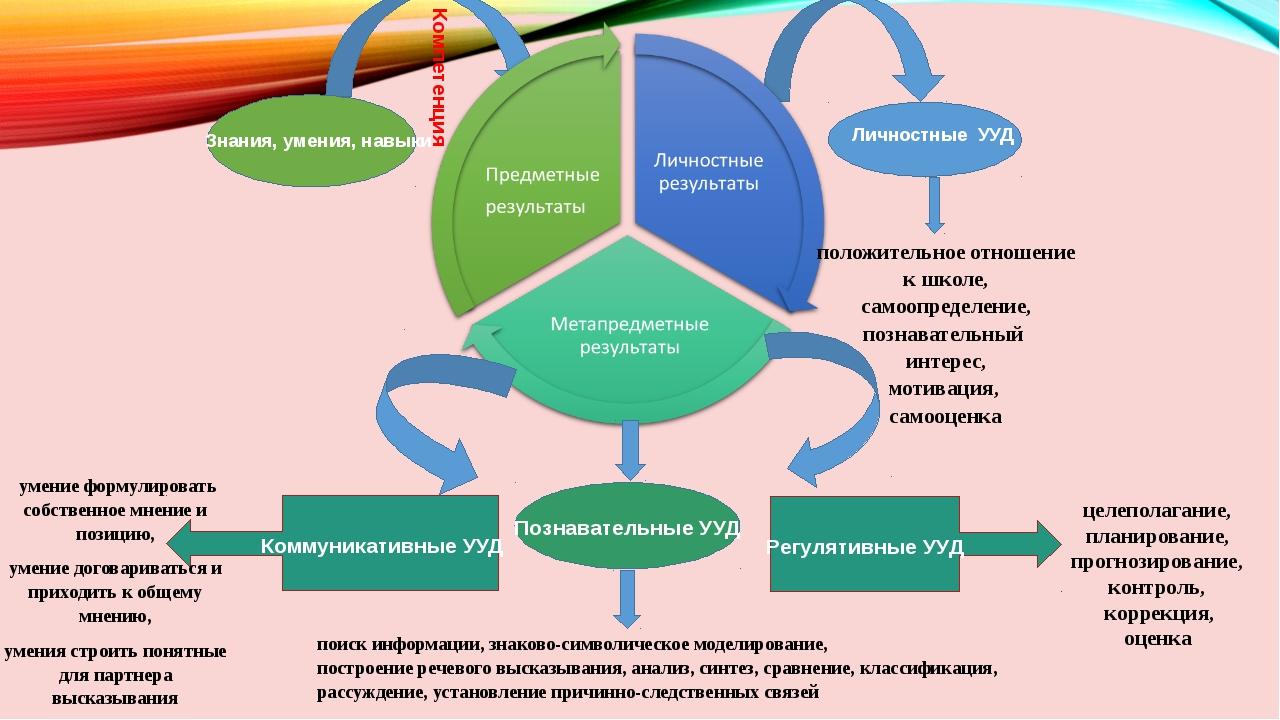Компетенция Знания, умения, навыки Личностные УУД положительное отношение к...