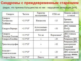 геликаза киназы Синдромы с преждевременным старением (видно, что причина боль