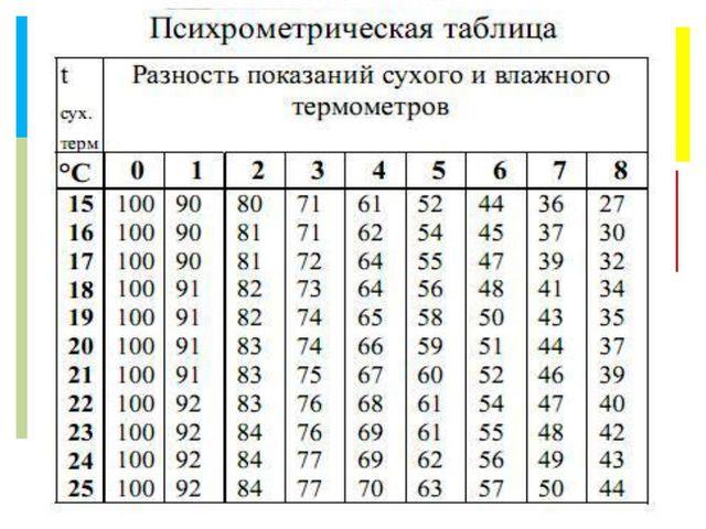 Влажный термометр Сухой термометр Показания ниже из-за испарения Показания выше