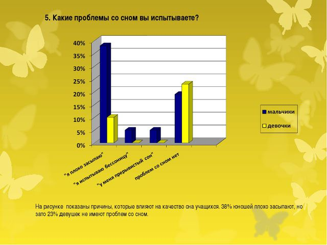 На рисунке показаны причины, которые влияют на качество сна учащихся. 38% ю...