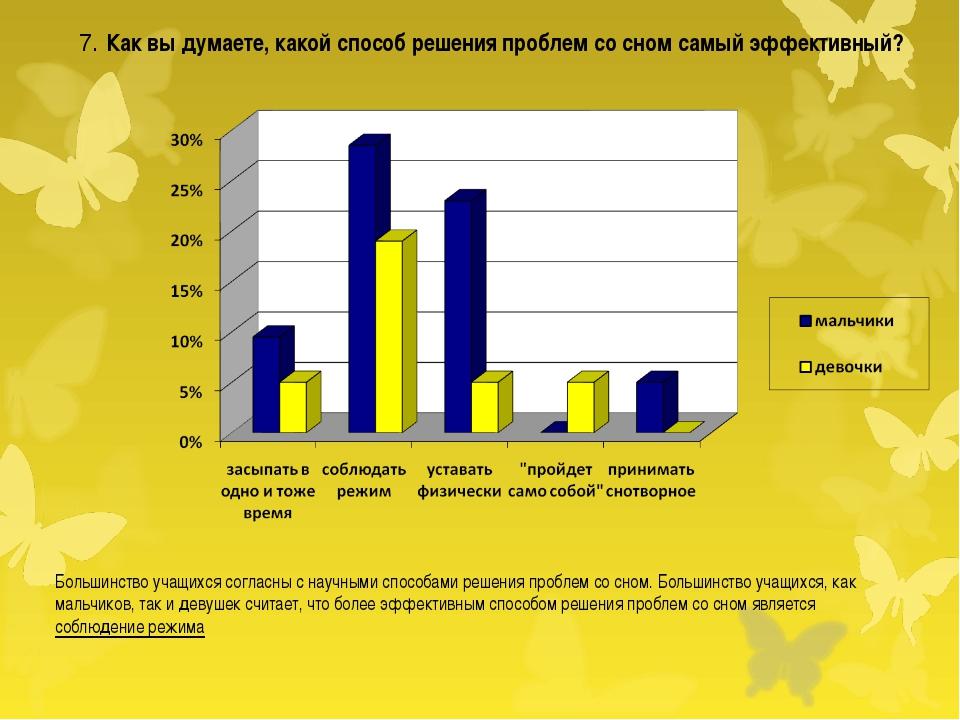 Большинство учащихся согласны с научными способами решения проблем со сном....