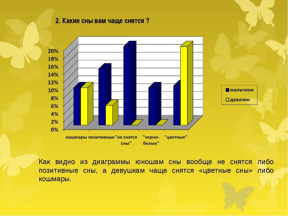 2. Какие сны вам чаще снятся ? Как видно из диаграммы юношам сны вообще не с...