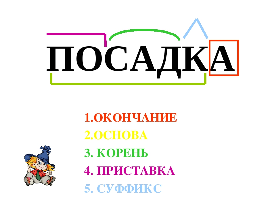 ПОСАДКА 1.ОКОНЧАНИЕ 2.ОСНОВА 3. КОРЕНЬ 4. ПРИСТАВКА 5. СУФФИКС