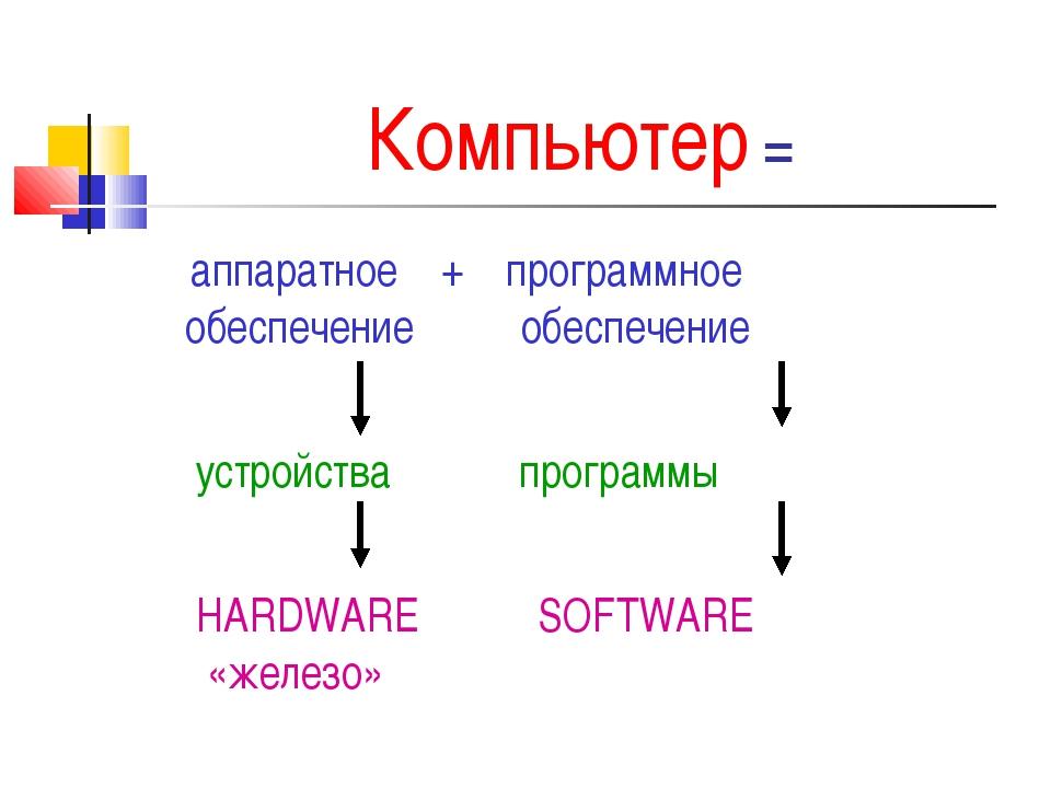 Компьютер = аппаратное + программное обеспечение обеспечение устройства прогр...