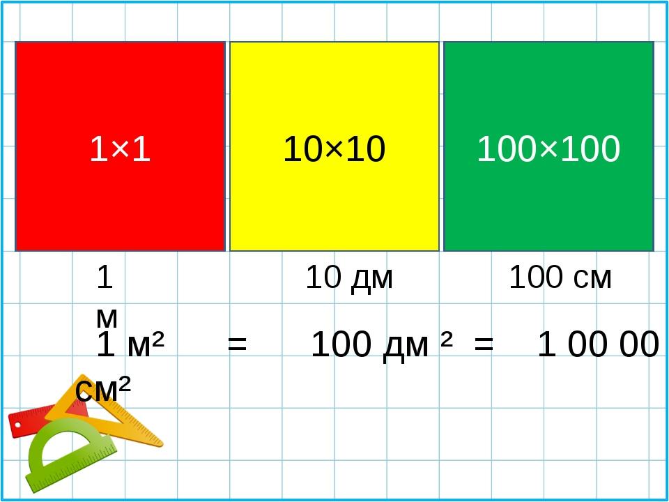 1 м² = 100 дм ² = 1 00 00 см² 10×10 1×1 100×100 1 м 10 дм 100 см