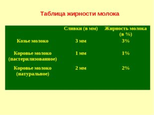 Таблица жирности молока Сливки (в мм)Жирность молока (в %) Козье молоко3 м