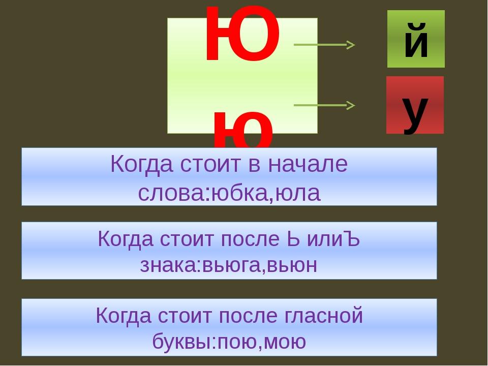Юю Когда стоит в начале слова:юбка,юла Когда стоит после Ь илиЪ знака:вьюга,в...