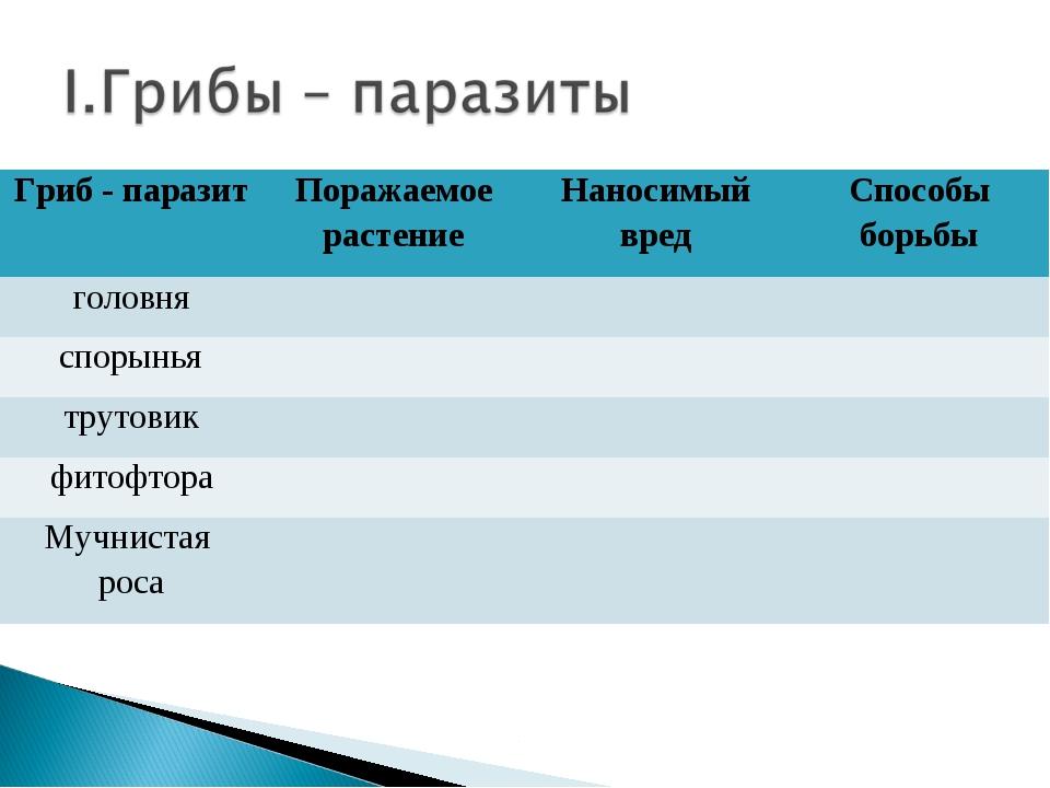 Гриб - паразитПоражаемое растениеНаносимый вредСпособы борьбы головня с...